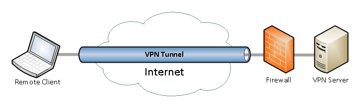 vpn tunnel explanation through image